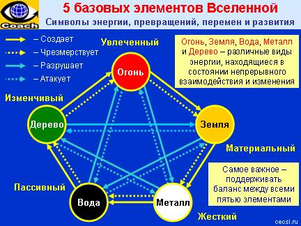 5 базовых элементов Вселенной (Пять первоэлементов - 5 видов энергии): Огонь, Земля, Металл, Вода, Дерево