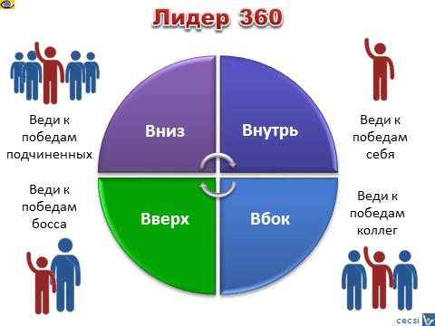 Коцч Олег Ишин о лидерстве