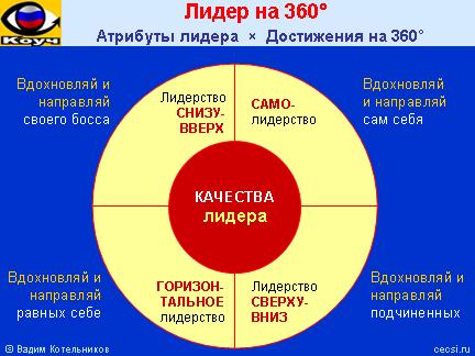 m 10 leadership styles